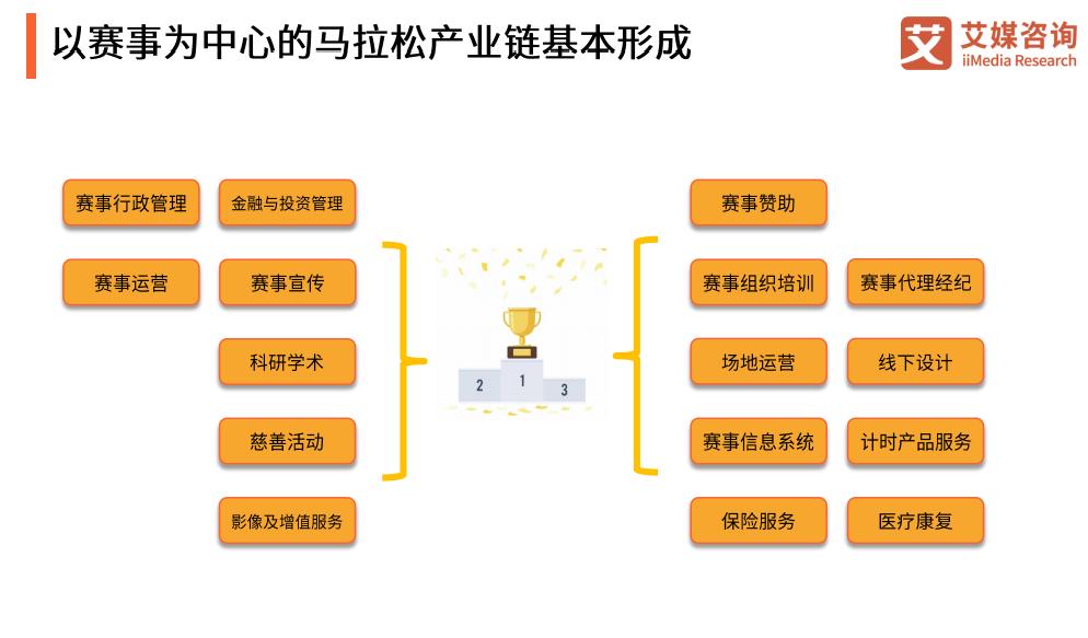 """""""马拉松+旅游""""成新发展引擎:中国马拉松产业发展现状、问题与趋势分析"""