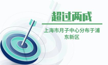 母婴行业数据分析:超过两成上海市月子中心分布于浦东新区