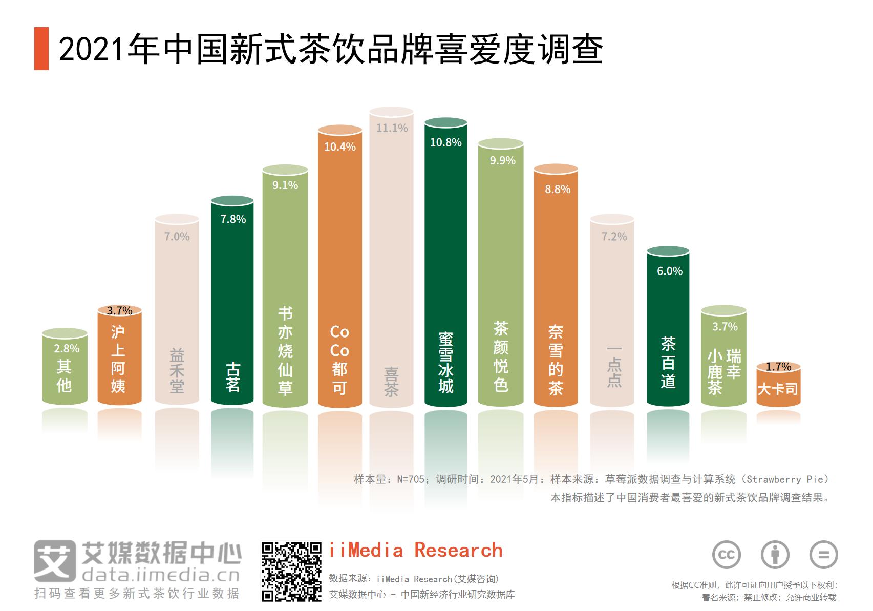 2021年喜茶品牌喜爱度最高,占比达11.1%