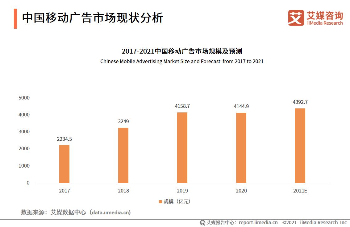 中国移动广告市场现状分析