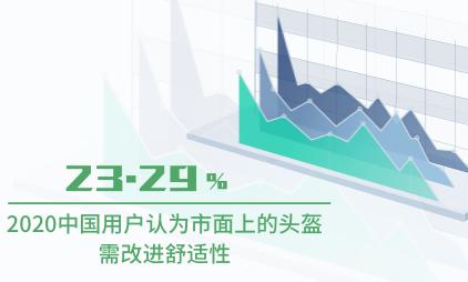 头盔行业数据分析:2020中国23.29%用户认为市面上的头盔需改进舒适性
