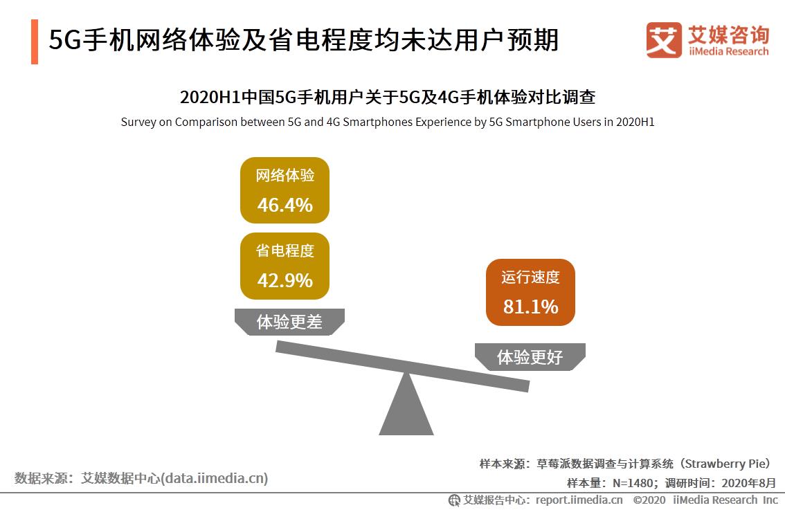 5G手机网络体验及省电程度均未达用户预期
