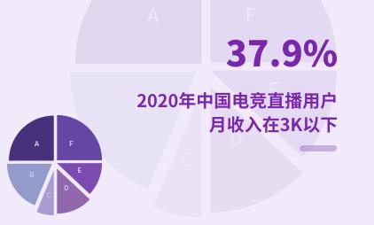 电竞行业数据分析:2020年中国37.9%电竞直播用户月收入在3K以下