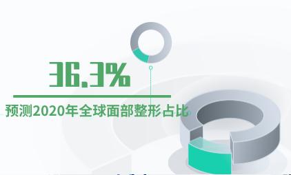 医美行业数据分析:预测2020年全球面部整形占比为36.3%
