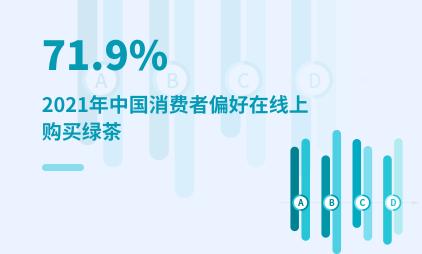 茶叶行业数据分析:2021年中国71.9%消费者偏好在线上购买绿茶