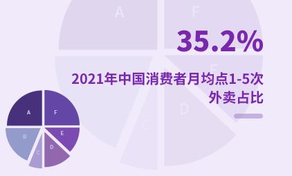 餐饮行业数据分析:2021年中国35.2%消费者月均点1-5次外卖