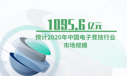 电竞行业数据分析:预计2020年中国电子竞技行业市场规模为1095.6亿元
