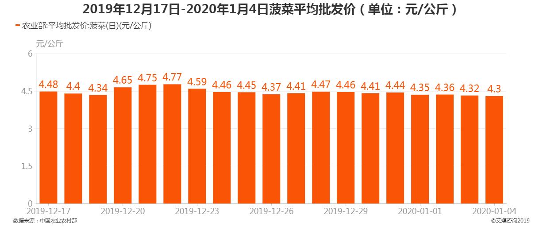 2019年12月17日-2020年1月4日菠菜平均批发价