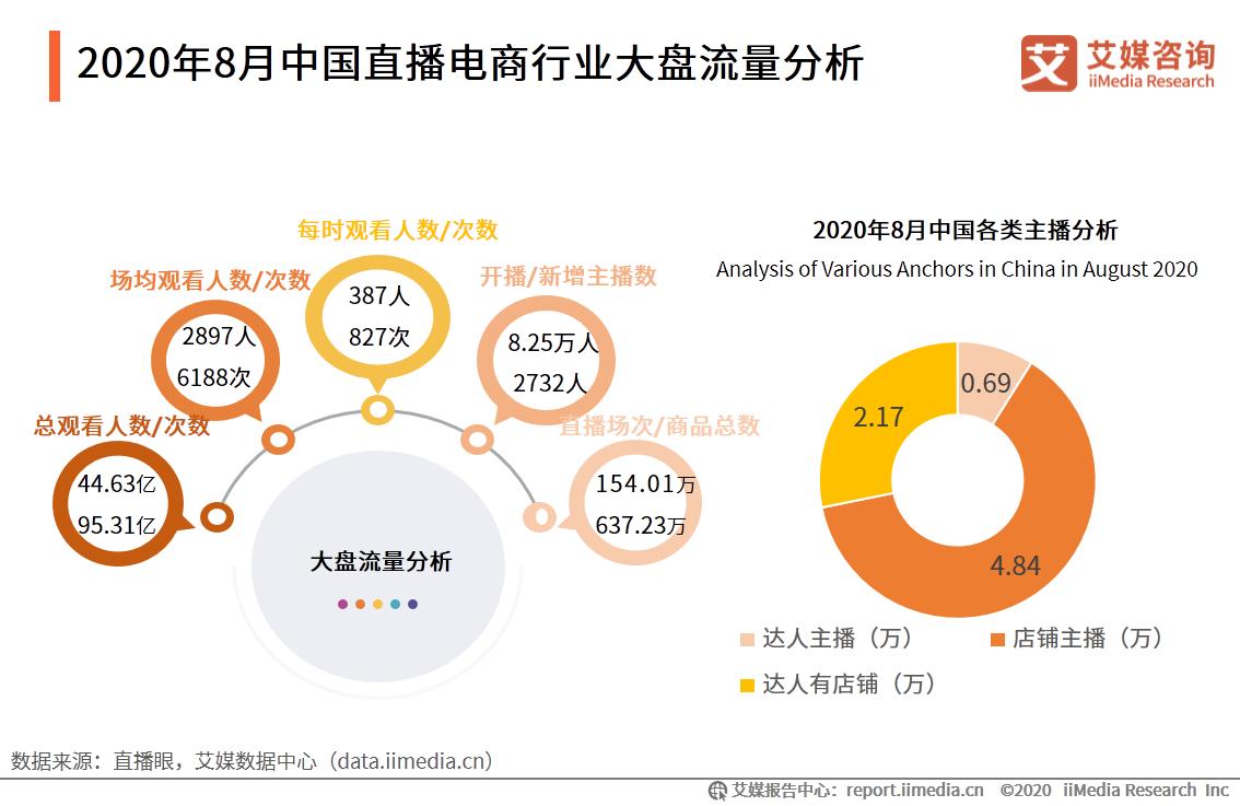 2020年8月中国直播电商行业大盘流量分析