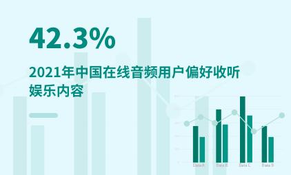 音频行业数据分析:2021年中国42.3%在线音频用户偏好收听娱乐内容