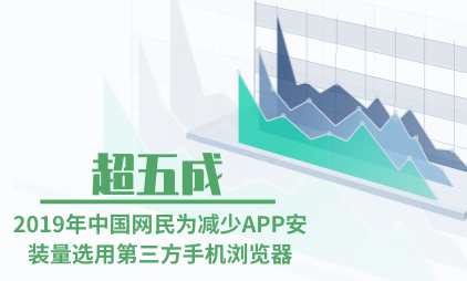 浏览器行业数据分析:2019年中国超五成网民为减少APP安装量选用第三方手机浏览器