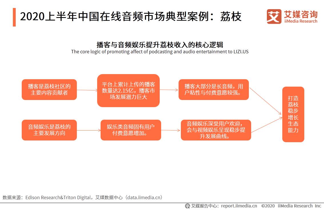 2020上半年中国在线音频市场典型案例:荔枝
