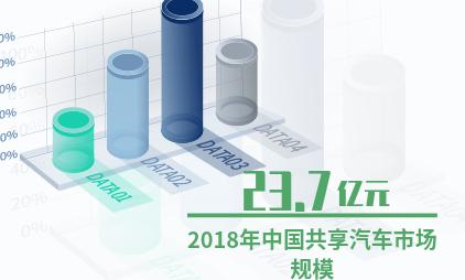 中国共享经济行业数据分析:2018年共享汽车市场规模达23.7亿元