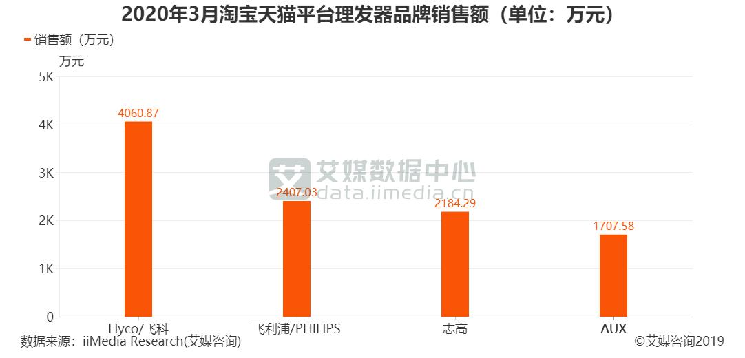 2020年3月淘宝天猫平台理发器品牌销售额(单位:万元)