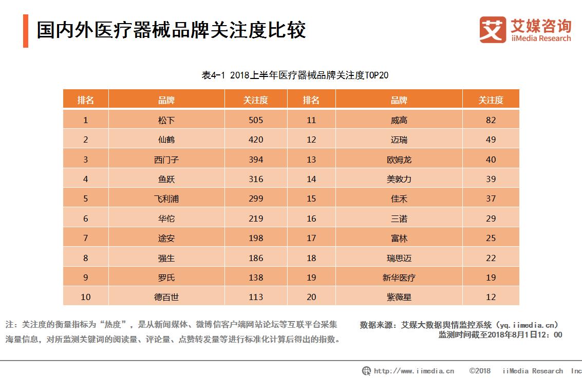 2018年上半年医疗器械品牌关注度排行:四个中国品牌跻身前十