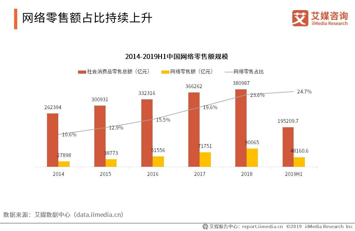 中国电商行业数据分析:2019年上半年网络零售额达195209.7亿元