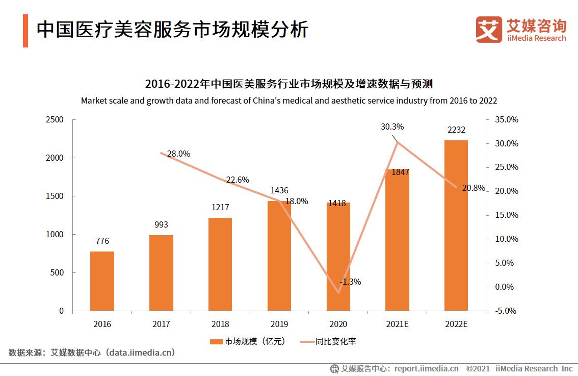中国医疗美容服务市场规模分析