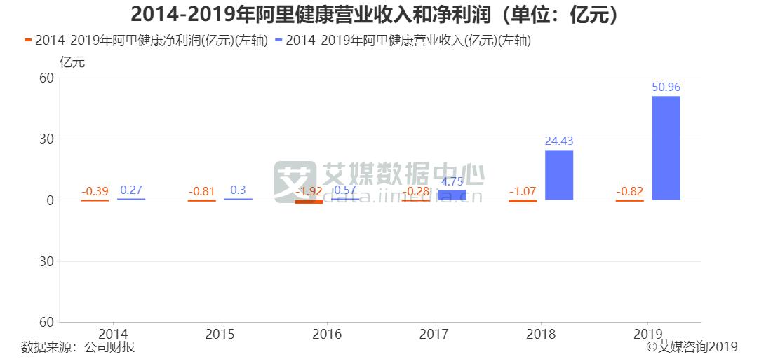 2014-2019年阿里健康营业收入和净利润(单位:亿元)