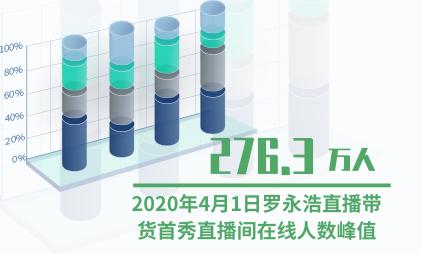 电商行业数据分析:2020年4月1日罗永浩直播带货首秀直播间在线人数峰值达276.3万人