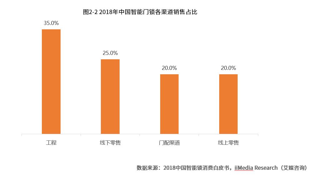 2019中国智能门锁市场及用户剖析与发展趋势分析报告