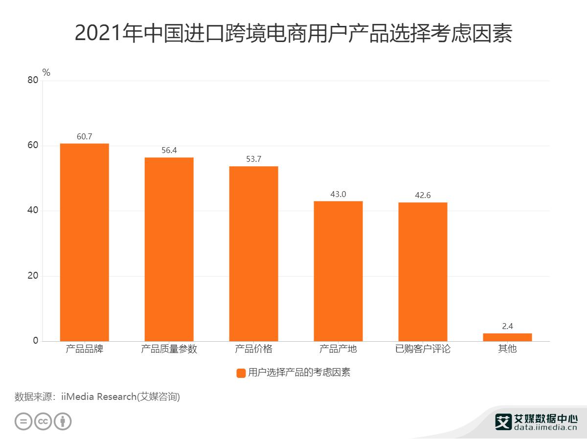 2021年中国进口跨境电商用户产品选择考虑因素