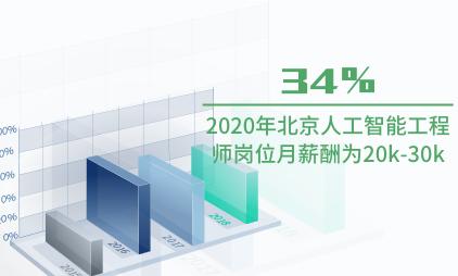 人工智能行业数据分析:2020年北京34%人工智能工程师岗位月薪酬为20k-30k