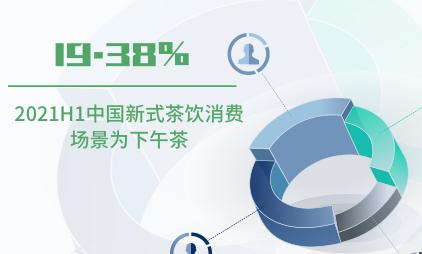 新式茶饮行业数据分析:2021H1中国19.38%新式茶饮消费场景为下午茶