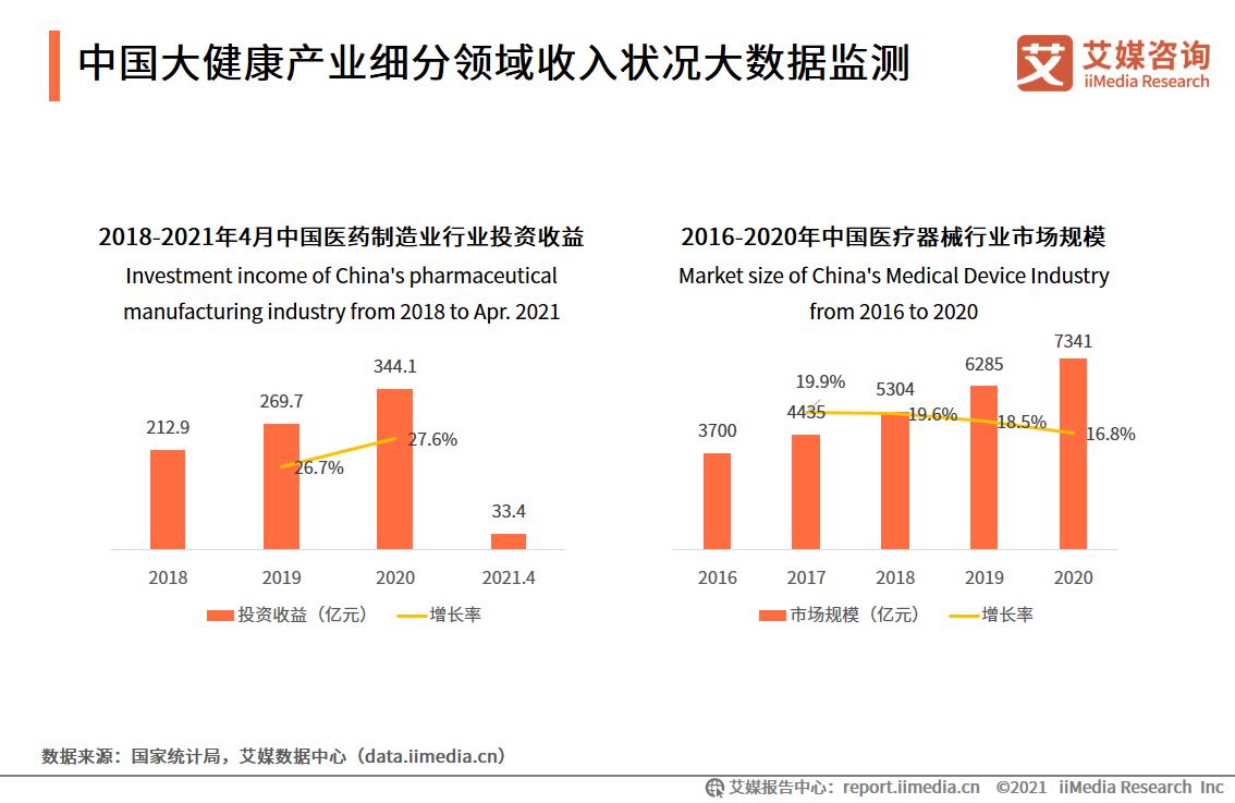 中国大健康产业细分领域收入状况大数据监测