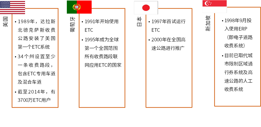 2019 ETC行业现状、产业链布局及发展机遇分析