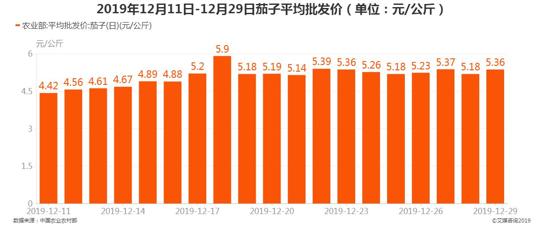 2019年12月11日-12月29日茄子平均批发价