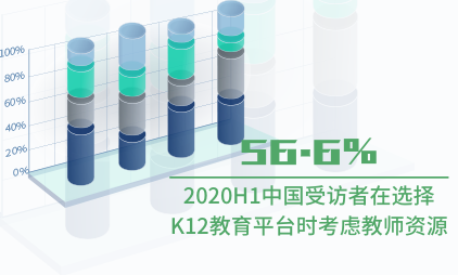 教育行业数据分析:2020H1中国56.6%受访者在选择K12教育平台时考虑教师资源