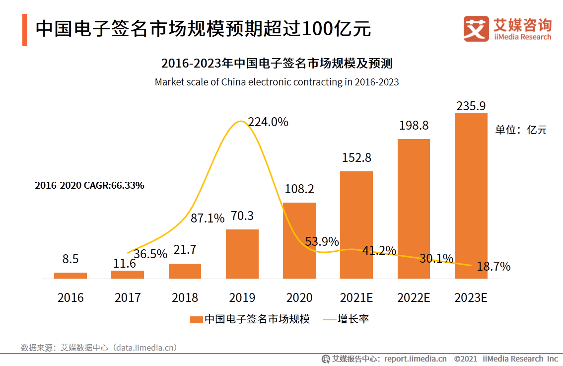 中国电子签名市场规模预期超过100亿元