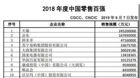 2018年度中国零售百强名单:天猫领跑、拼多多新入围,7家企业销售规模过千亿元