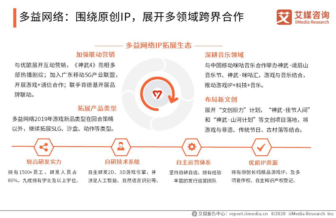 多益网络:围绕原创IP,展开多领域跨界合作
