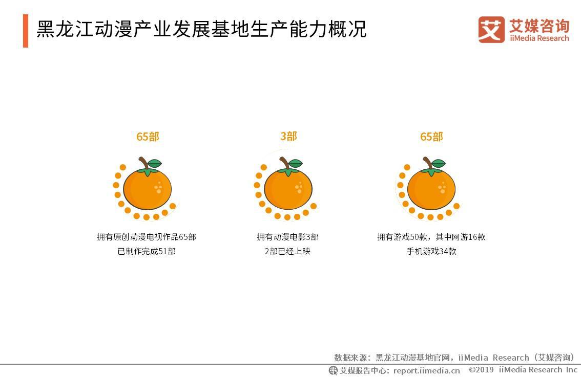 黑龙江动漫产业发展基地生产能力概况