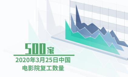 电影行业数据分析:2020年3月25日中国500家电影院复工