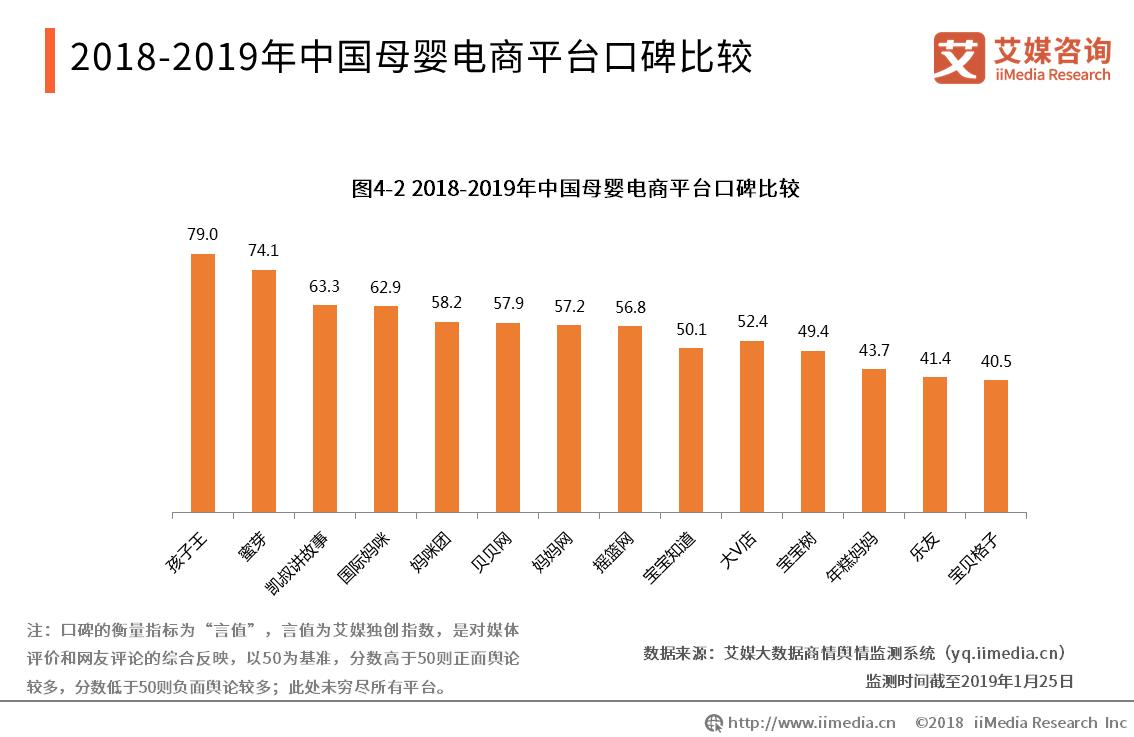 中国母婴电商平台口碑榜出炉,你常用的平台排第几?