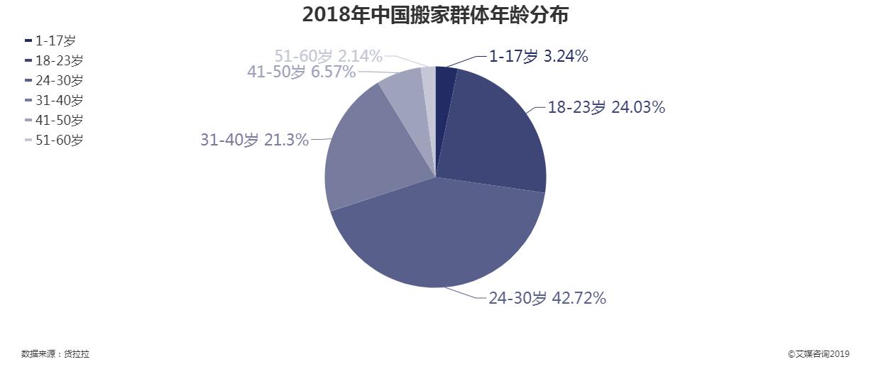 2018年中国搬家群体年龄分布