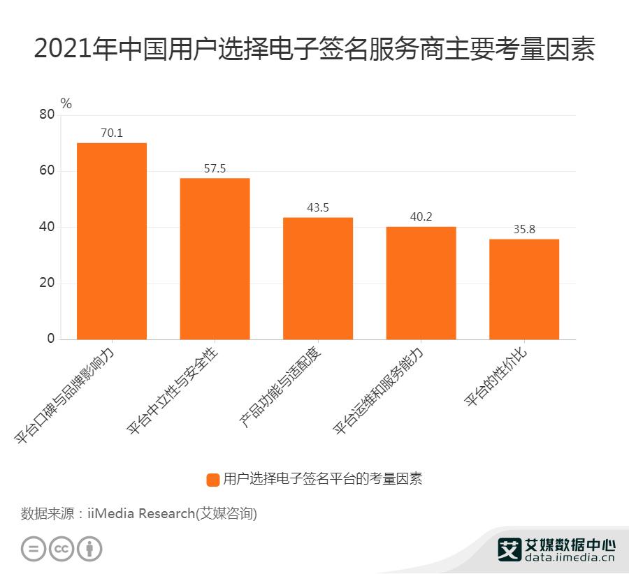 2021年中国用户选择电子签名服务商主要考量因素