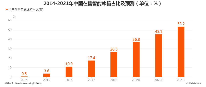 2014-2021年中国在售智能冰箱占比及预测