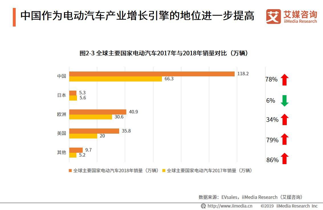 中国作为电动汽车产业增长引擎的地位进一步提高