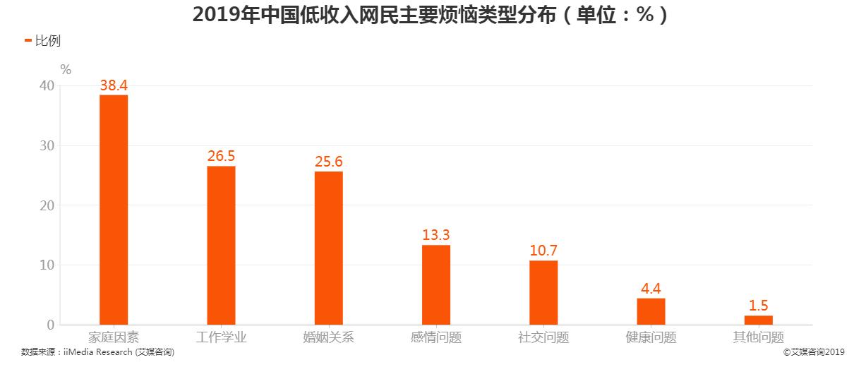 2019年中国低收入网民主要烦恼类型分布