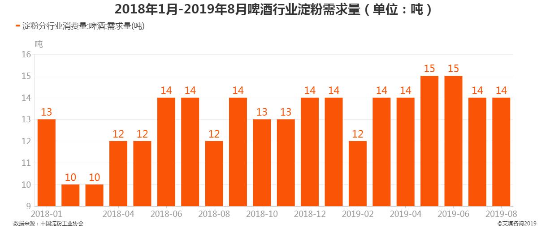 2018年1月-2019年8月啤酒行业淀粉需求量