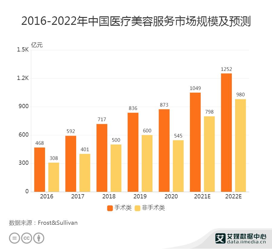 2021年中国轻医美市场规模将达798亿元