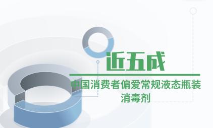 医疗行业数据分析:近五成中国消费者偏爱常规液态瓶装消毒剂