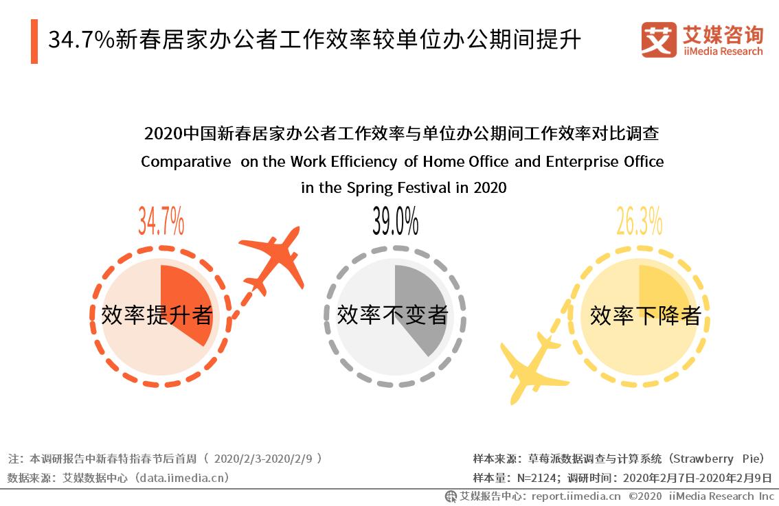 34.7%新春居家办公者工作效率较单位办公期间提升