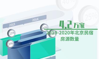 民宿行业数据分析:2019-2020年北京民宿房源数量为4.2万家