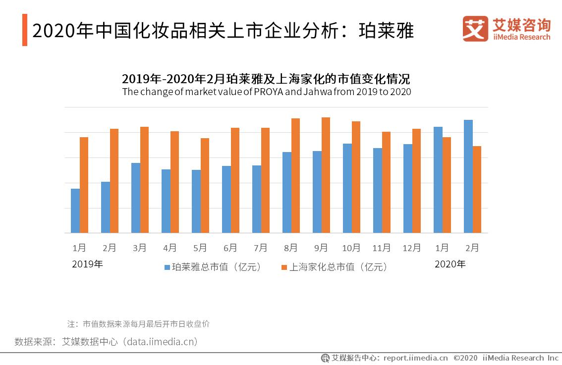2020年中国化妆品相关上市企业分析:珀莱雅