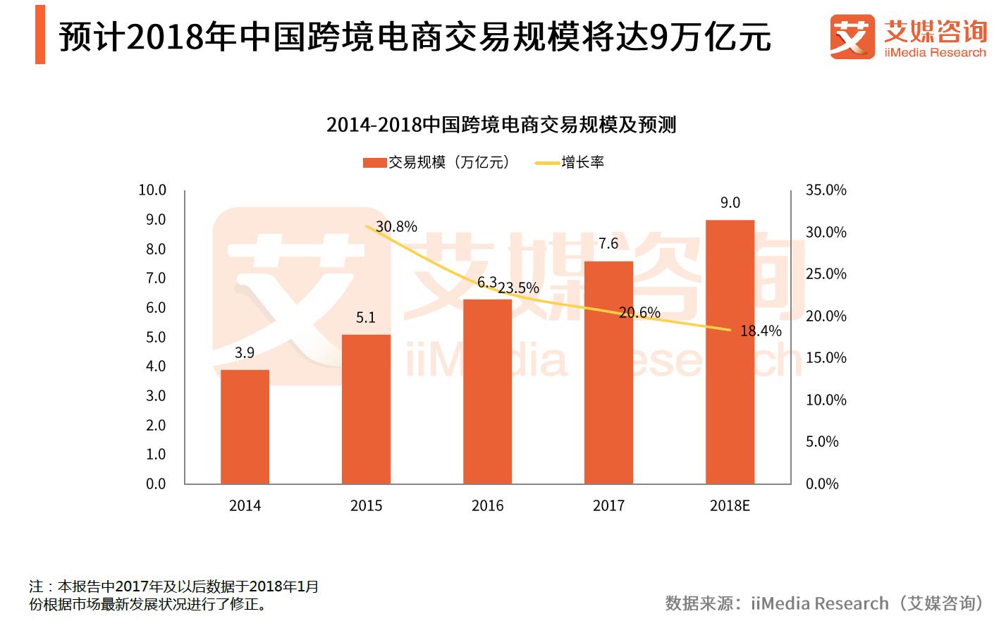 跨境电商发展趋势前瞻:2018交易规模或达9万亿元,网易考拉领跑市场