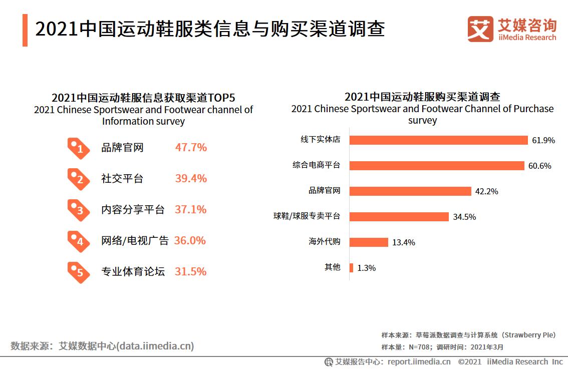 2021中国运动鞋服类信息与购买渠道调查